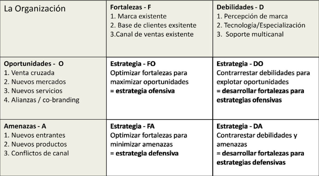 Matriz DAFO - Marketing para fotógrafos