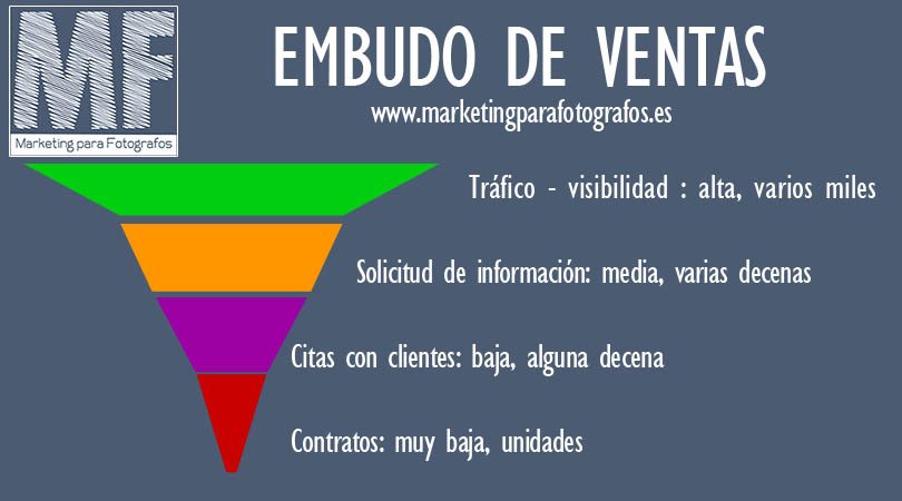 embudo de ventas - marketing para fotógrafos